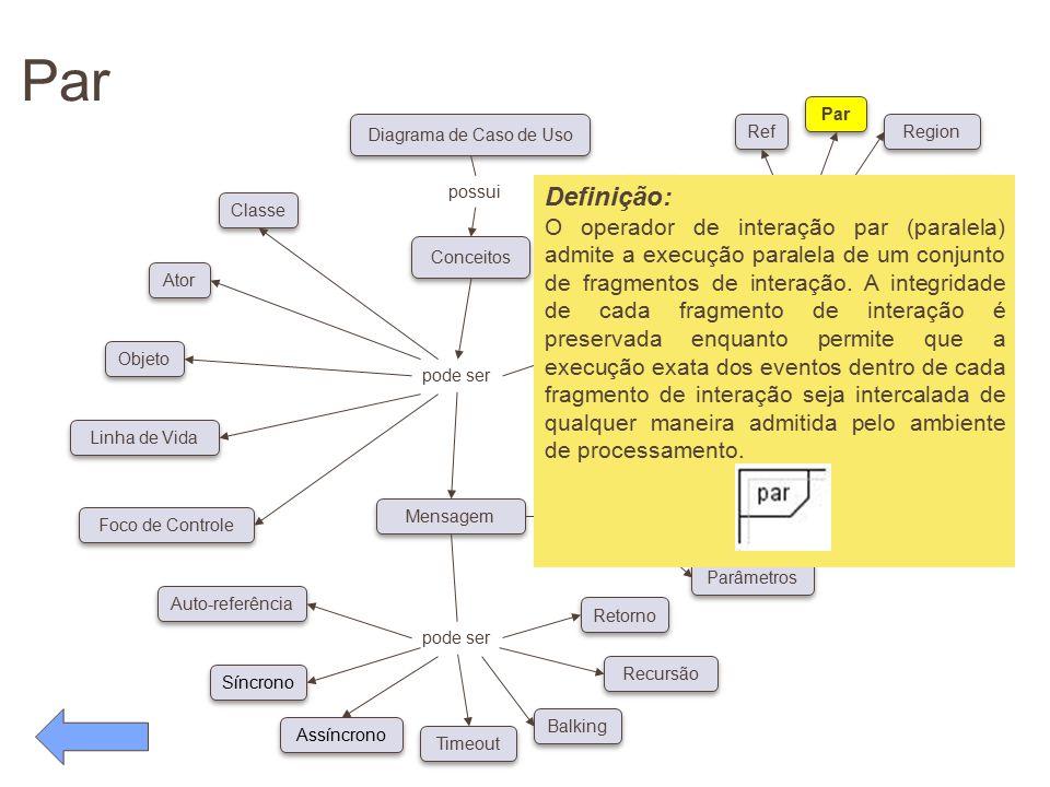 Par pode ser. Conceitos. Diagrama de Caso de Uso. possui. Classe. Ator. Objeto. Linha de Vida.