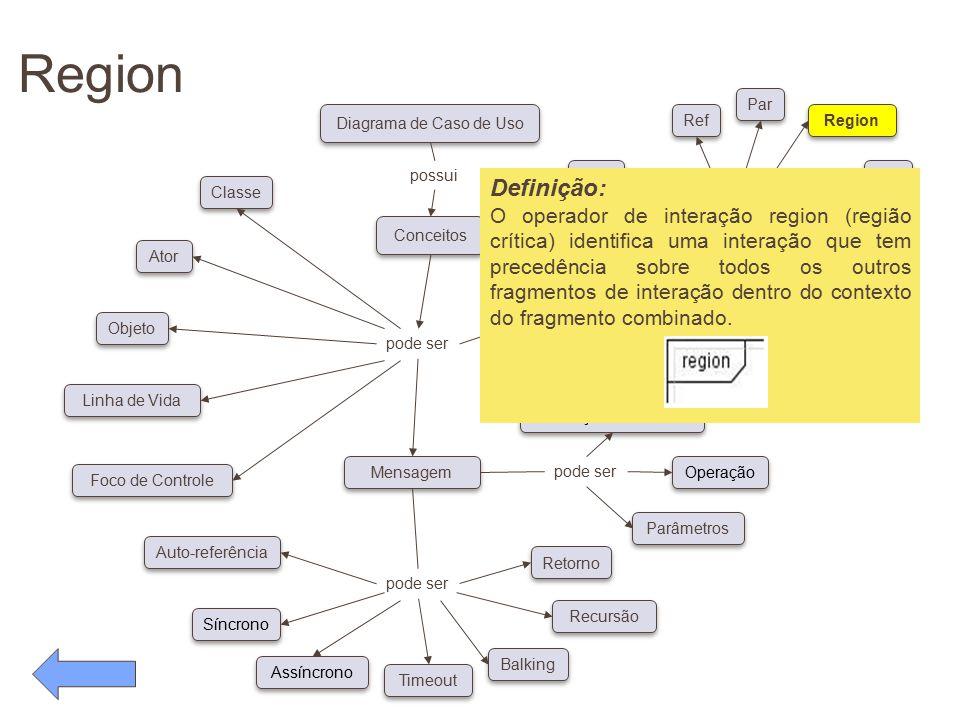 Region pode ser. Conceitos. Diagrama de Caso de Uso. possui. Classe. Ator. Objeto. Linha de Vida.