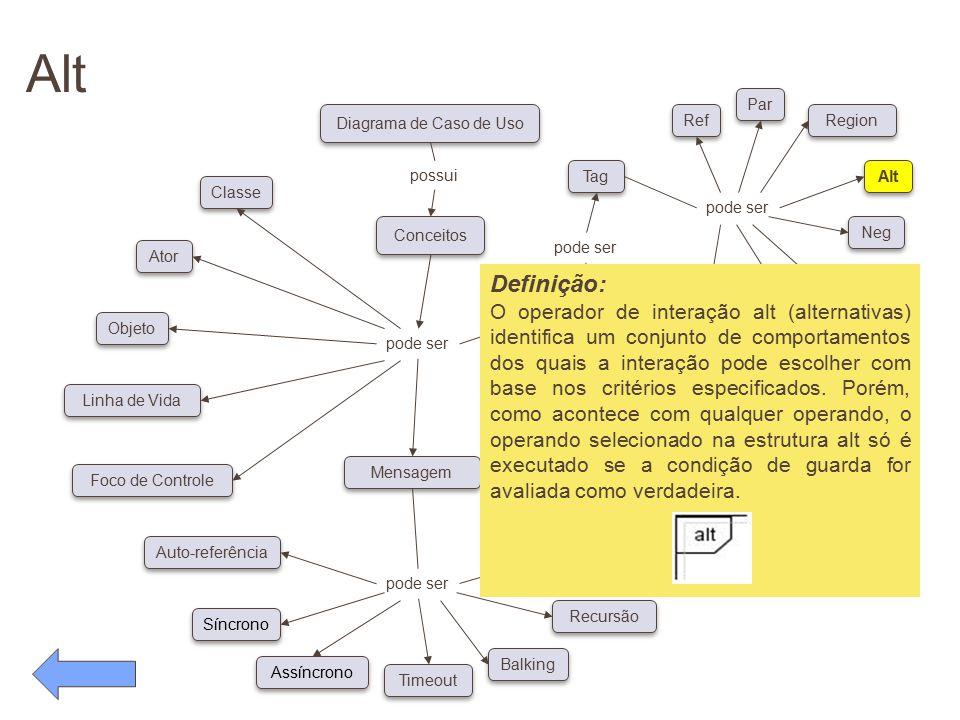Alt pode ser. Conceitos. Diagrama de Caso de Uso. possui. Classe. Ator. Objeto. Linha de Vida.