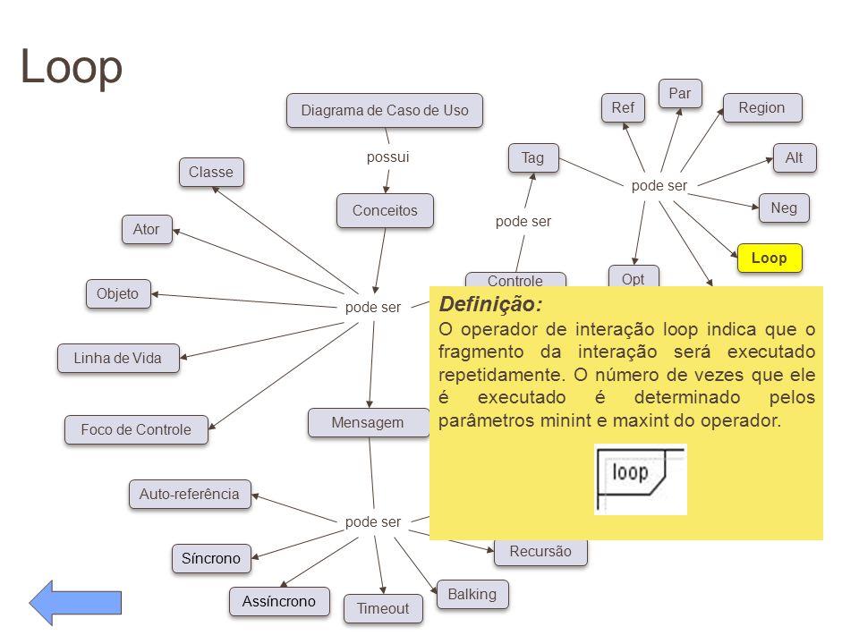 Loop pode ser. Conceitos. Diagrama de Caso de Uso. possui. Classe. Ator. Objeto. Linha de Vida.