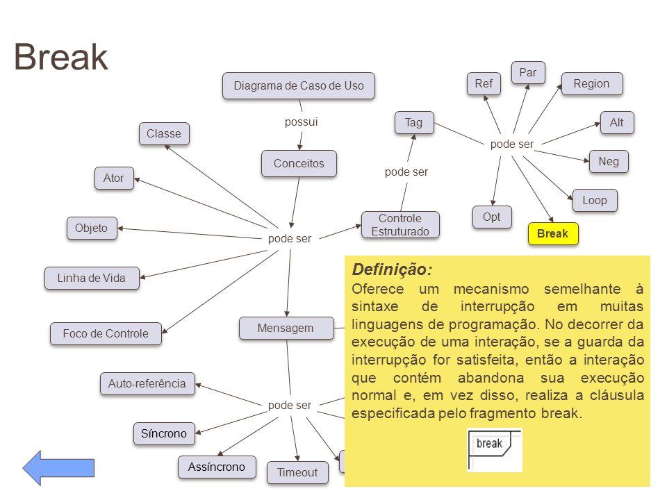 Break pode ser. Conceitos. Diagrama de Caso de Uso. possui. Classe. Ator. Objeto. Linha de Vida.