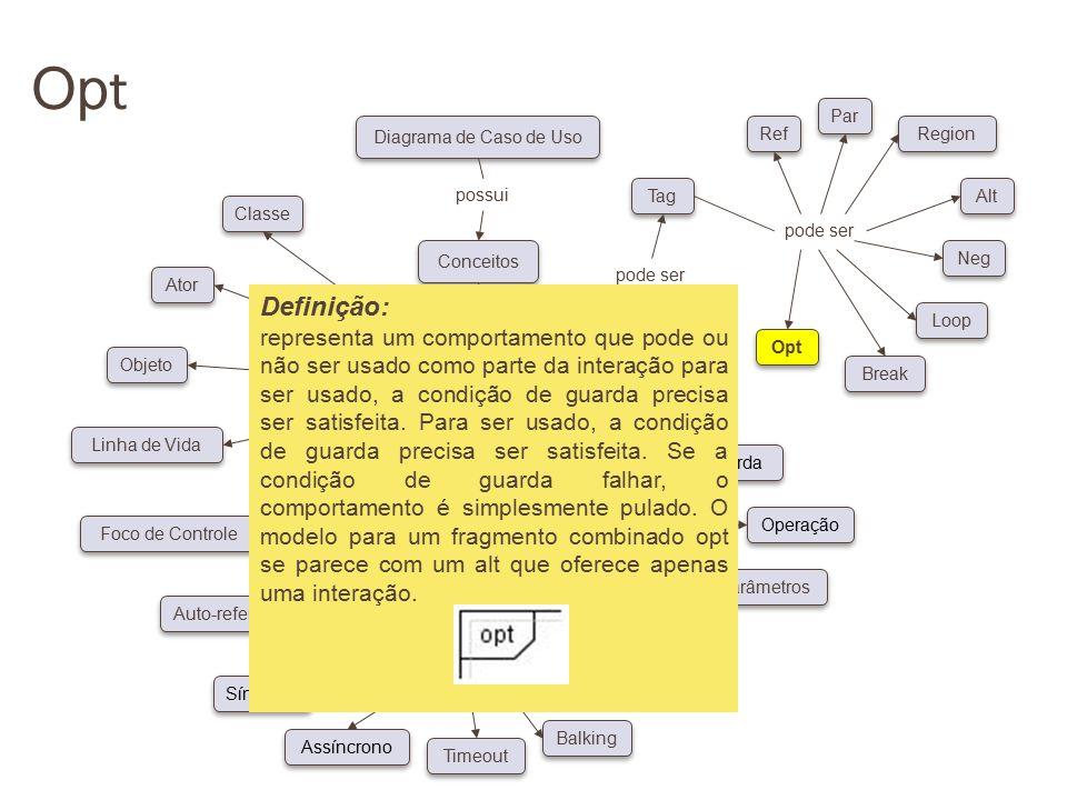 Opt pode ser. Conceitos. Diagrama de Caso de Uso. possui. Classe. Ator. Objeto. Linha de Vida.