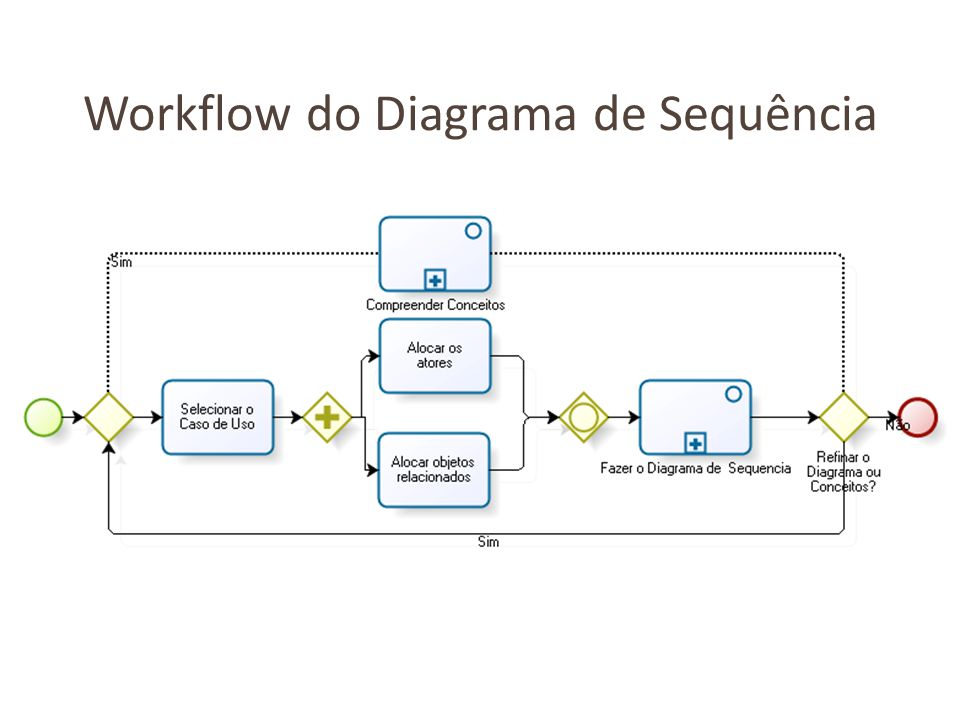 Workflow do Diagrama de Sequência