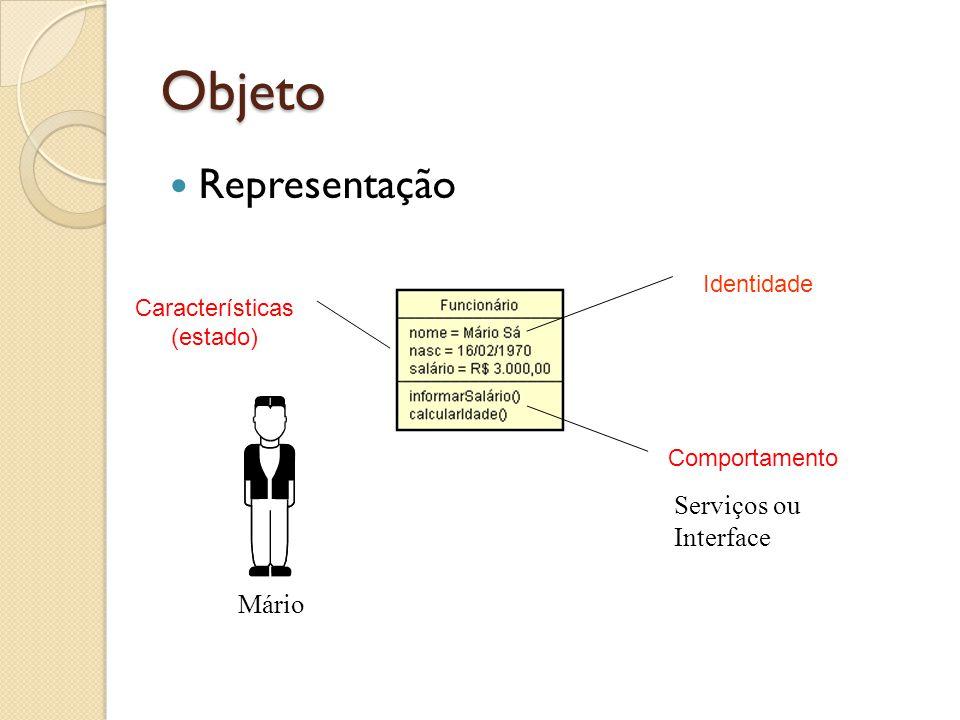 Objeto Representação Serviços ou Interface Mário Identidade