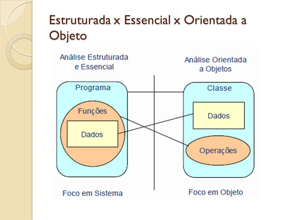 Estruturada x Essencial x Orientada a Objeto