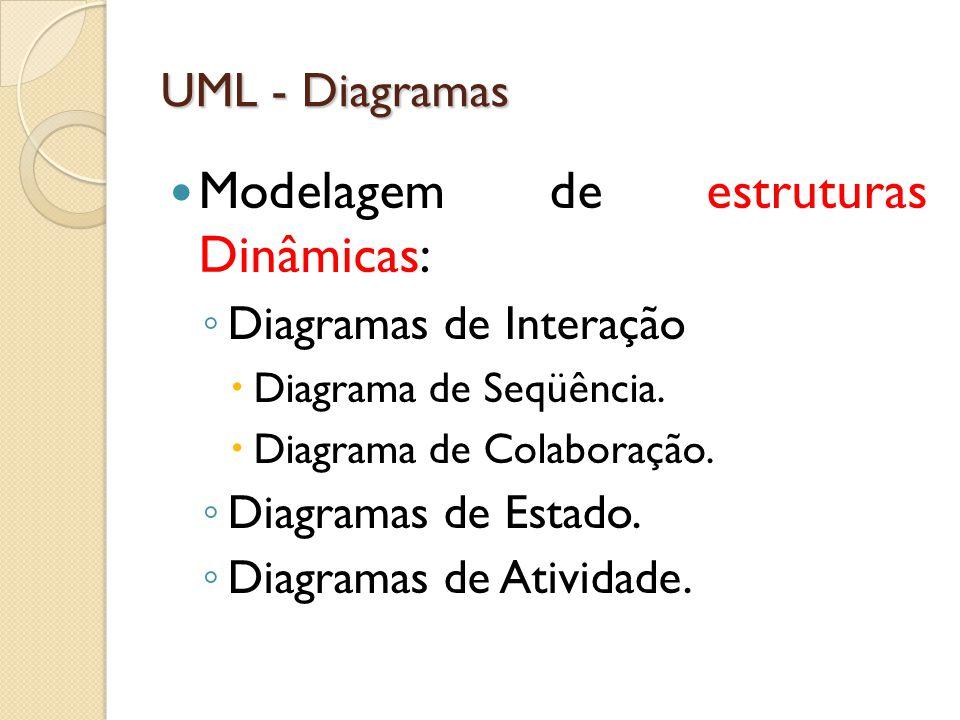 Modelagem de estruturas Dinâmicas: