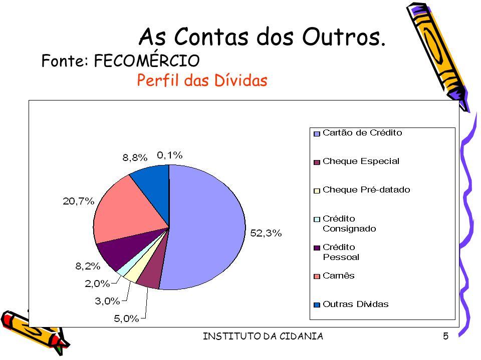 As Contas dos Outros. Fonte: FECOMÉRCIO Perfil das Dívidas