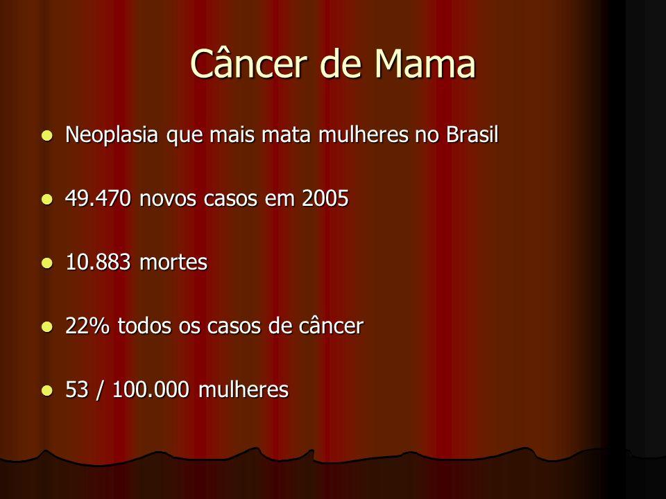 Câncer de Mama Neoplasia que mais mata mulheres no Brasil