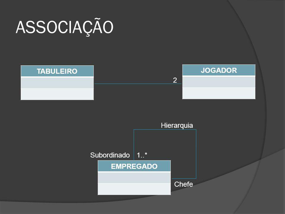 ASSOCIAÇÃO TABULEIRO JOGADOR 2 Hierarquia Subordinado 1..* EMPREGADO