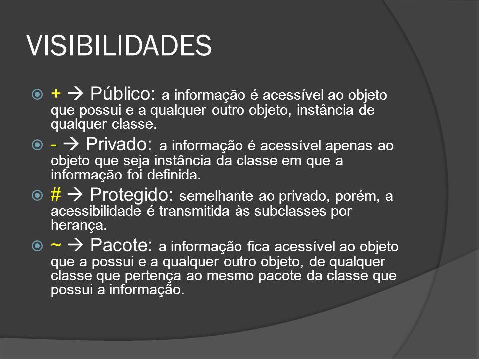 VISIBILIDADES +  Público: a informação é acessível ao objeto que possui e a qualquer outro objeto, instância de qualquer classe.