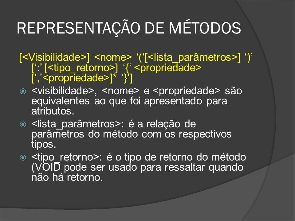 REPRESENTAÇÃO DE MÉTODOS