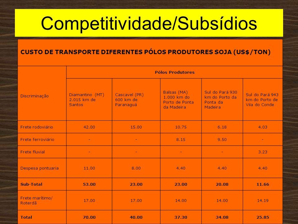 Competitividade/Subsídios
