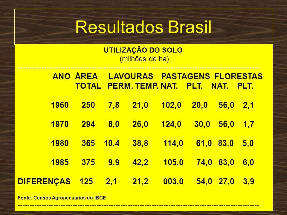 Resultados Brasil TOTAL PERM. TEMP. NAT. PLT. NAT. PLT.