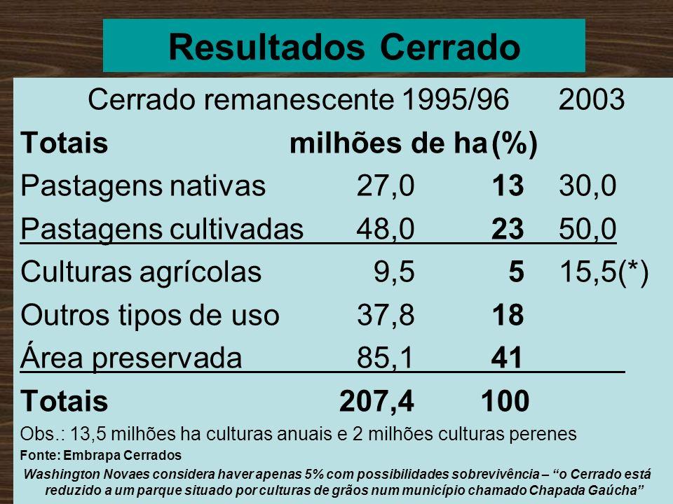 Resultados Cerrado Cerrado remanescente 1995/96 2003