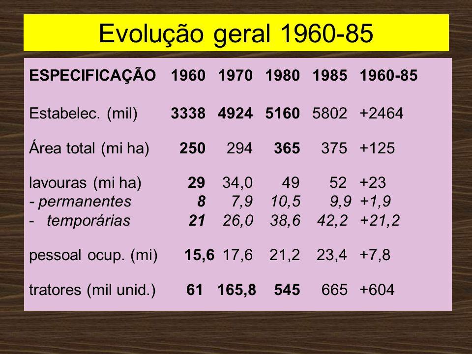 Evolução geral 1960-85 ESPECIFICAÇÃO 1960 1970 1980 1985 1960-85