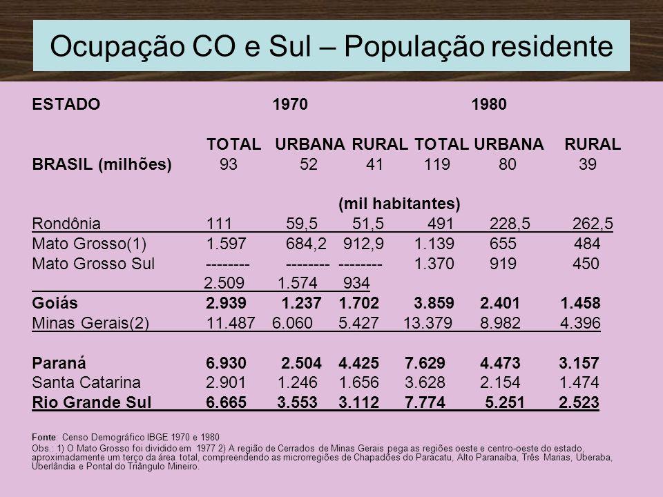 Ocupação CO e Sul – População residente