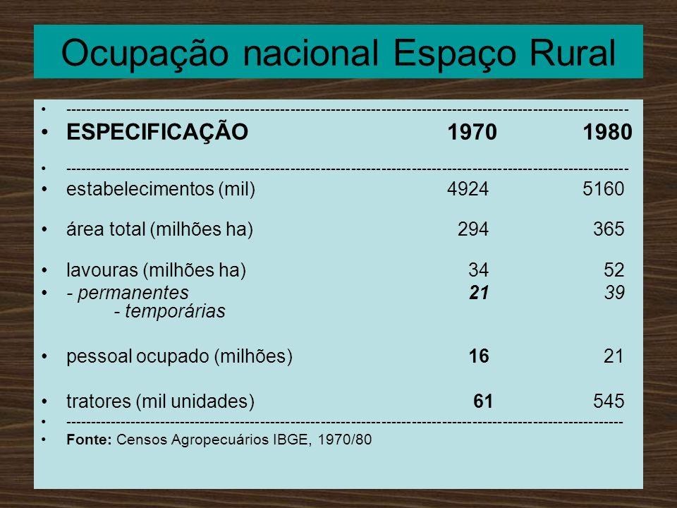 Ocupação nacional Espaço Rural