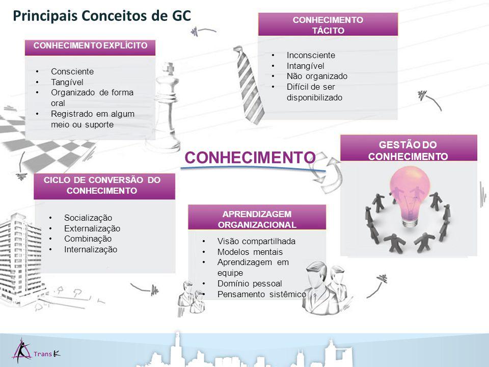 Principais Conceitos de GC