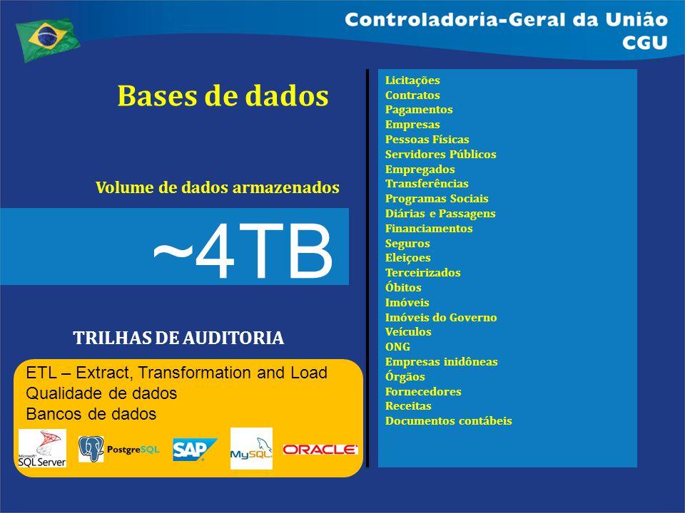 ~4TB Bases de dados TRILHAS DE AUDITORIA Volume de dados armazenados