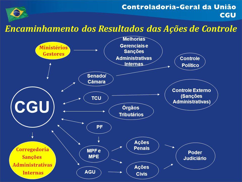 CGU Encaminhamento dos Resultados das Ações de Controle