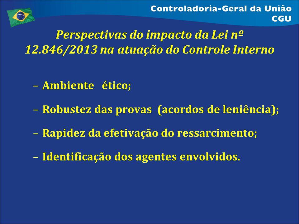 Perspectivas do impacto da Lei nº 12