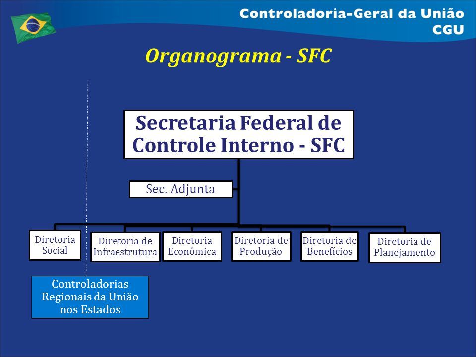 Secretaria Federal de Controle Interno - SFC