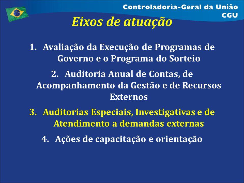 Eixos de atuação Diferentes tipos de auditoria para cada objeto e objetivo. Avaliação da Execução de Programas de Governo e o Programa do Sorteio.