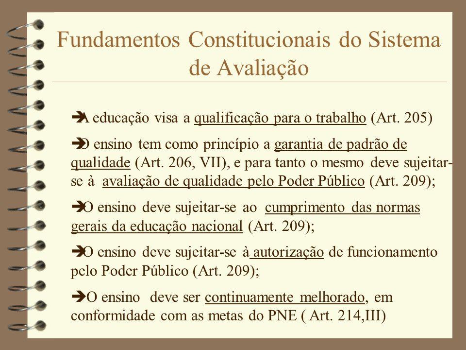Fundamentos Constitucionais do Sistema de Avaliação