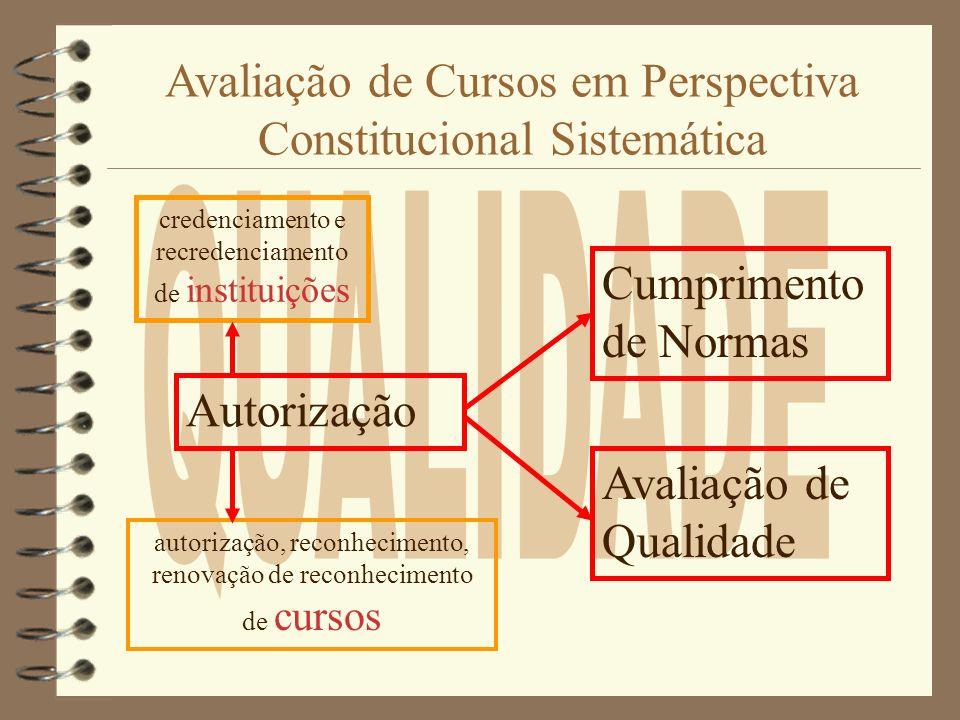 Avaliação de Cursos em Perspectiva Constitucional Sistemática
