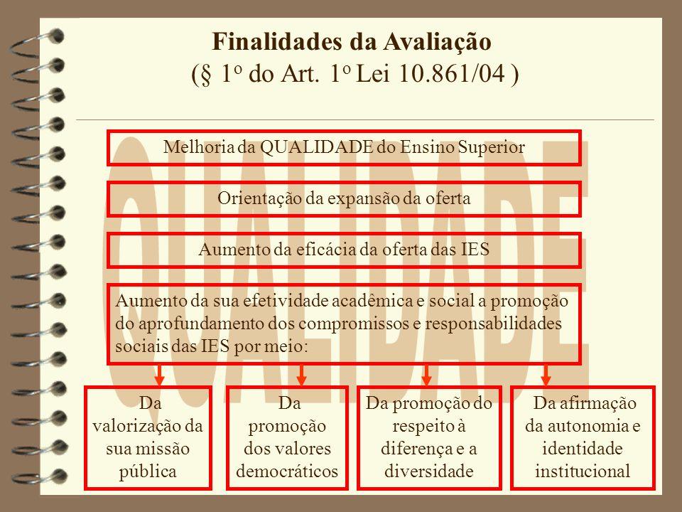 QUALIDADE Finalidades da Avaliação (§ 1o do Art. 1o Lei 10.861/04 )