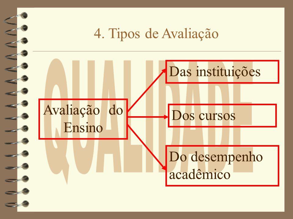 4.Tipos de AvaliaçãoQUALIDADE. Das instituições. Avaliação do Ensino.