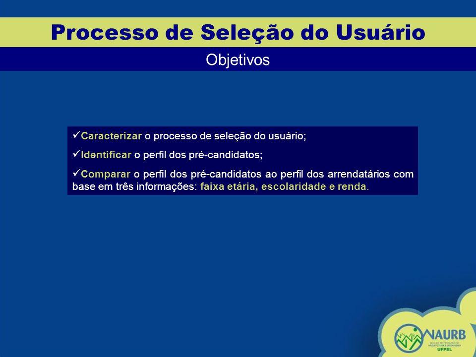 Processo de Seleção do Usuário