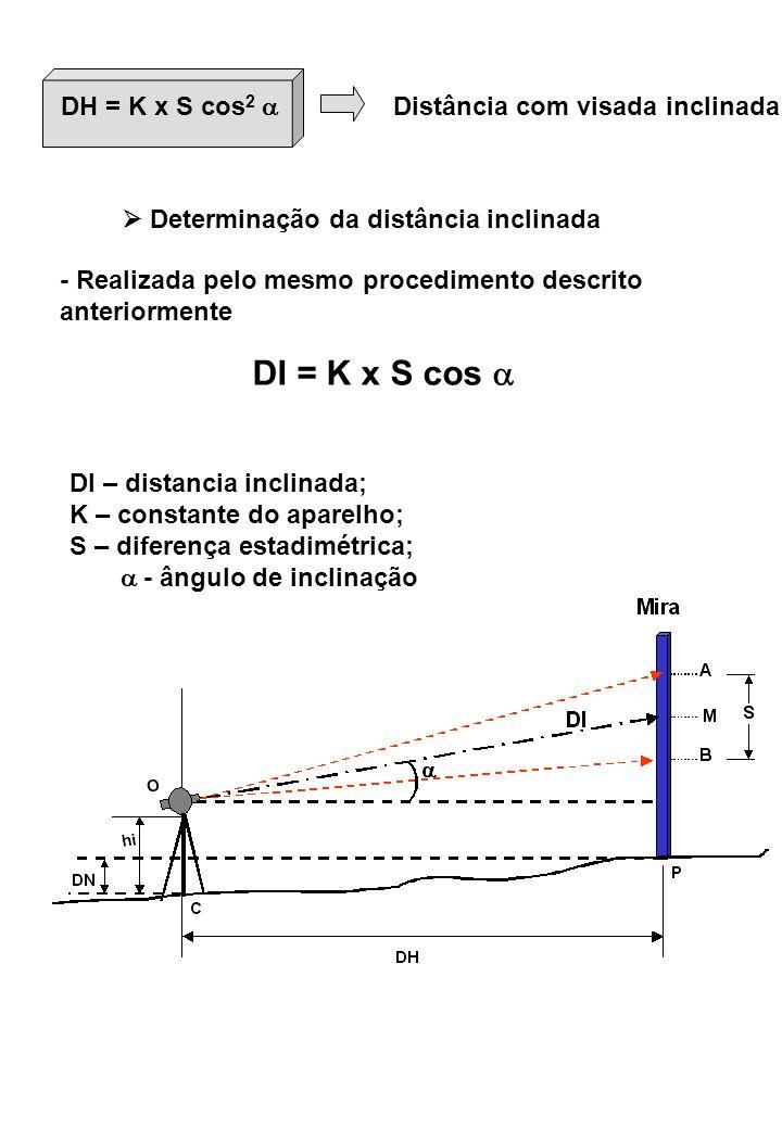DI = K x S cos  DH = K x S cos2  Distância com visada inclinada