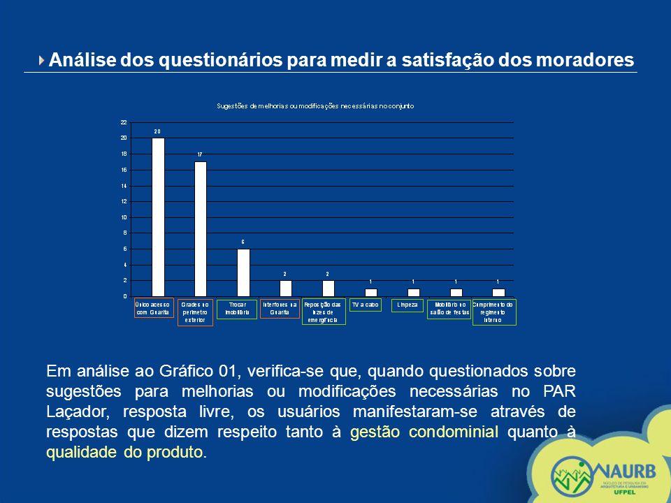 Análise dos questionários para medir a satisfação dos moradores