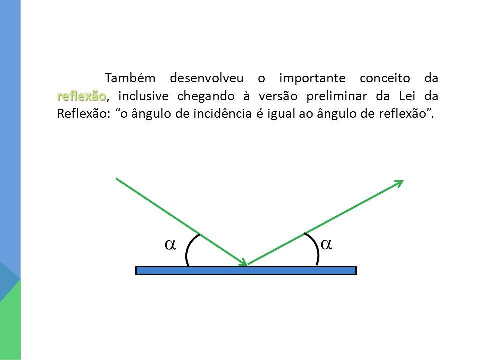 Também desenvolveu o importante conceito da reflexão, inclusive chegando à versão preliminar da Lei da Reflexão: o ângulo de incidência é igual ao ângulo de reflexão .