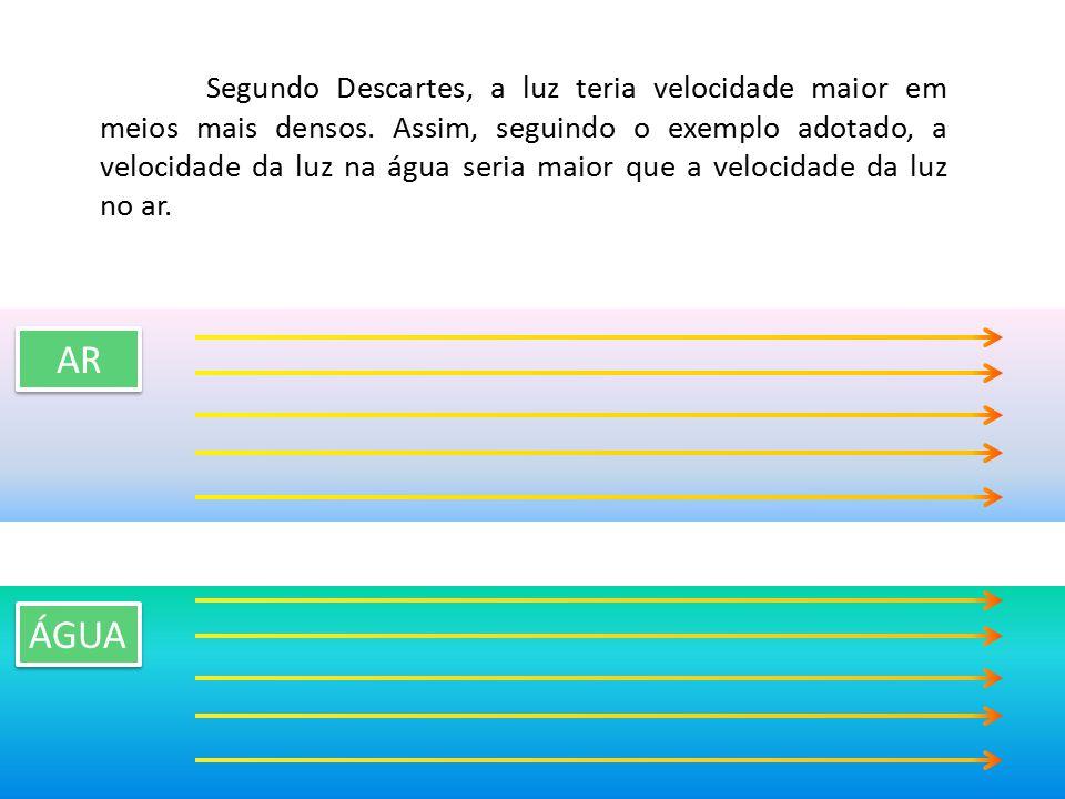 Segundo Descartes, a luz teria velocidade maior em meios mais densos