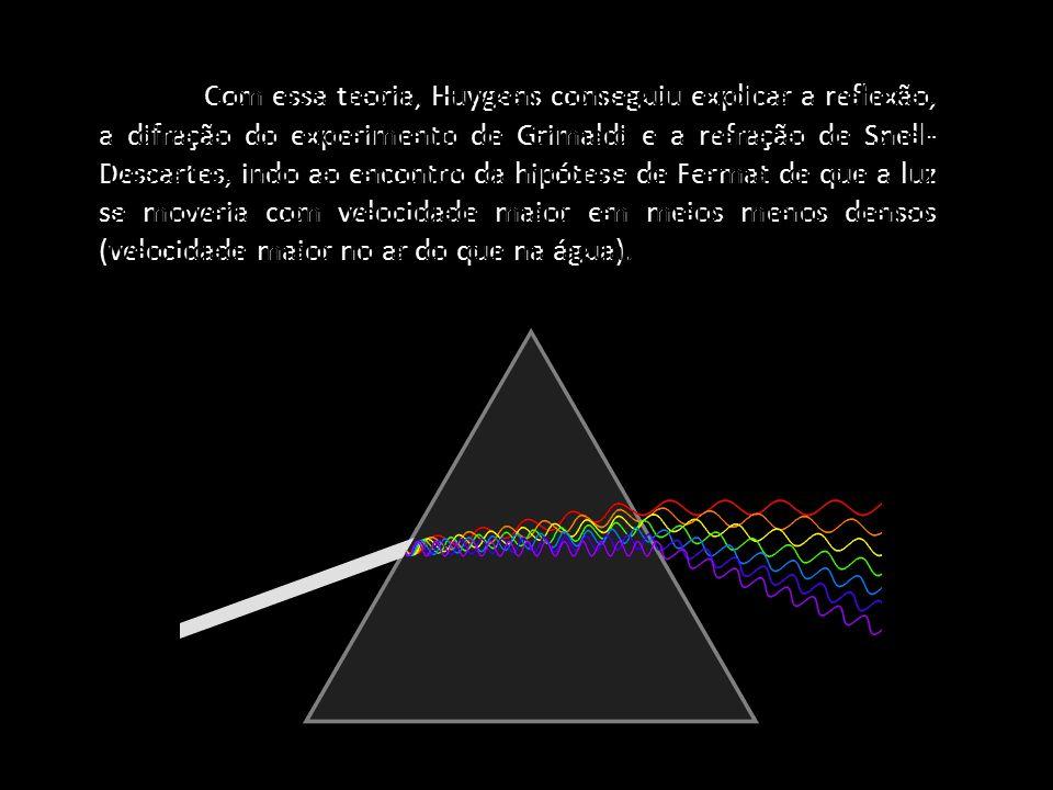 Com essa teoria, Huygens conseguiu explicar a reflexão, a difração do experimento de Grimaldi e a refração de Snell-Descartes, indo ao encontro da hipótese de Fermat de que a luz se moveria com velocidade maior em meios menos densos (velocidade maior no ar do que na água).