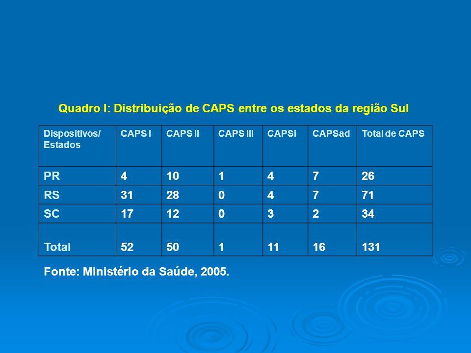Quadro I: Distribuição de CAPS entre os estados da região Sul PR 4 10