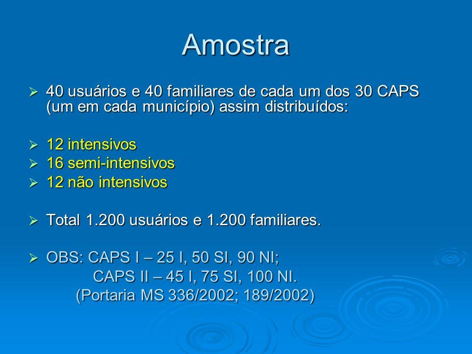 Amostra 40 usuários e 40 familiares de cada um dos 30 CAPS (um em cada município) assim distribuídos: