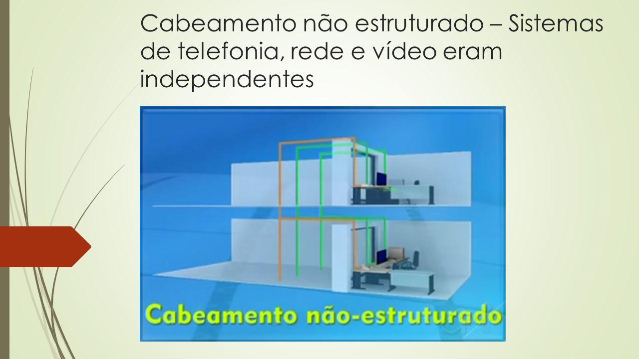 Cabeamento não estruturado – Sistemas de telefonia, rede e vídeo eram independentes