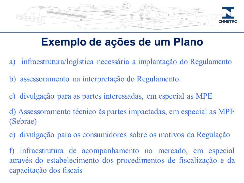 Exemplo de ações de um Plano