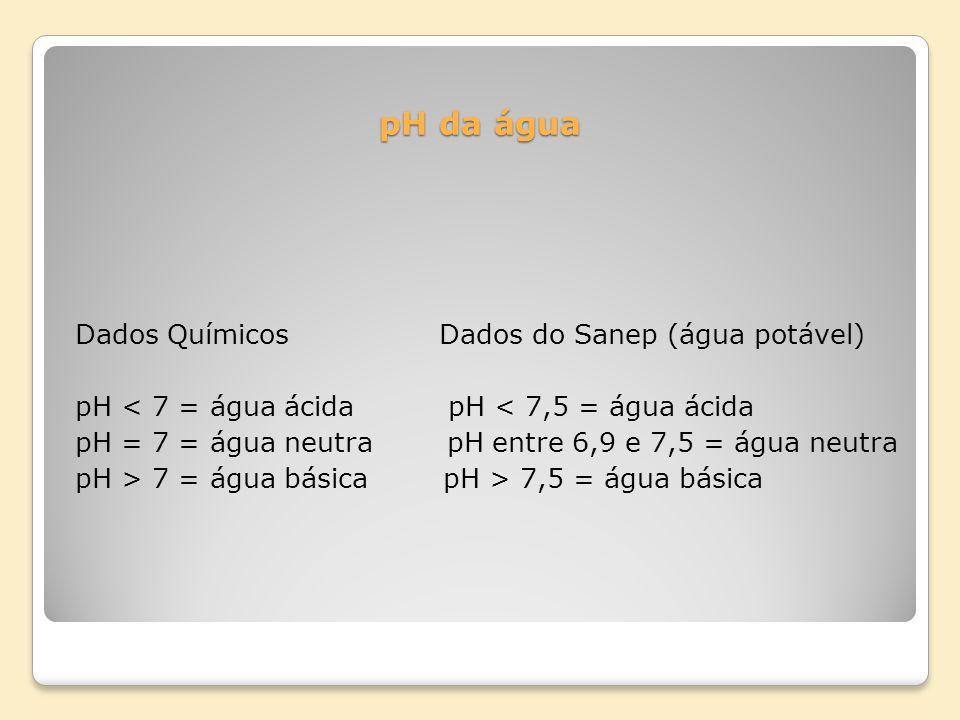 pH da água Dados Químicos Dados do Sanep (água potável)