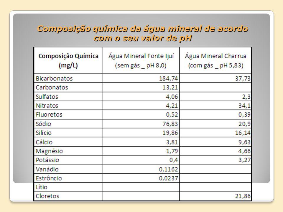 Composição química da água mineral de acordo com o seu valor de pH