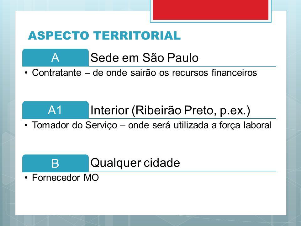 ASPECTO TERRITORIAL A Sede em São Paulo