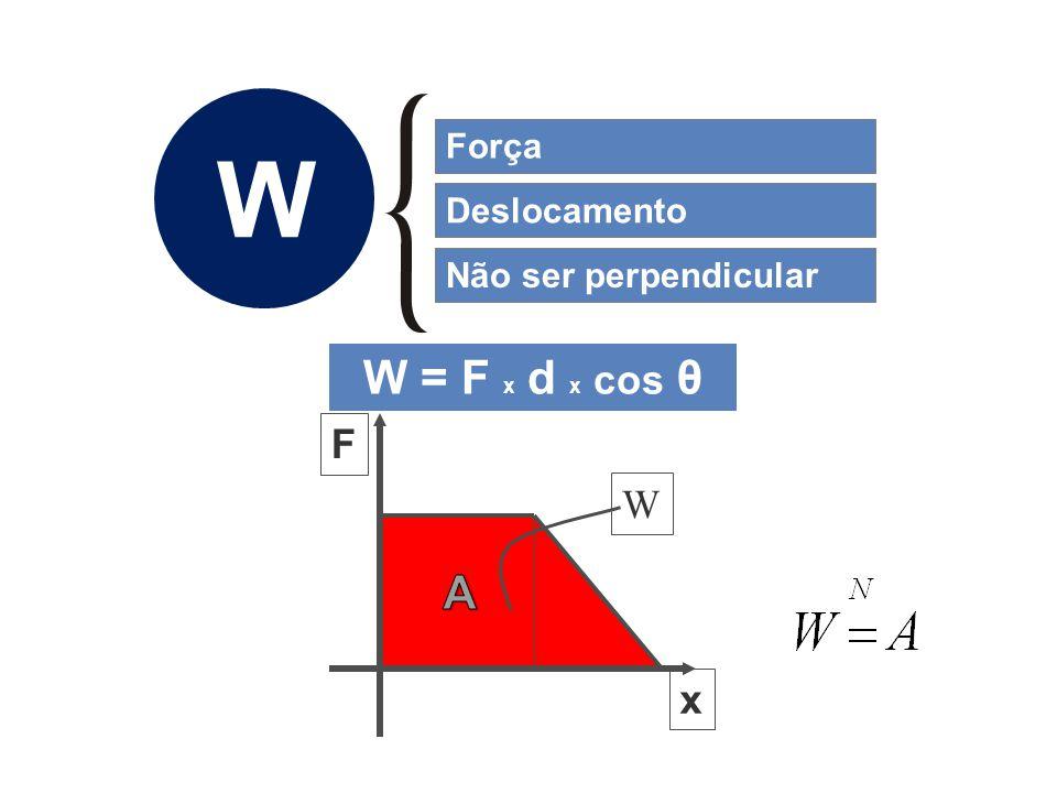 Força W Deslocamento Não ser perpendicular W = F x d x cos θ A F x W