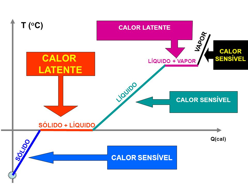 CALOR LATENTE T (oC) CALOR SENSÍVEL CALOR LATENTE VAPOR CALOR SENSÍVEL