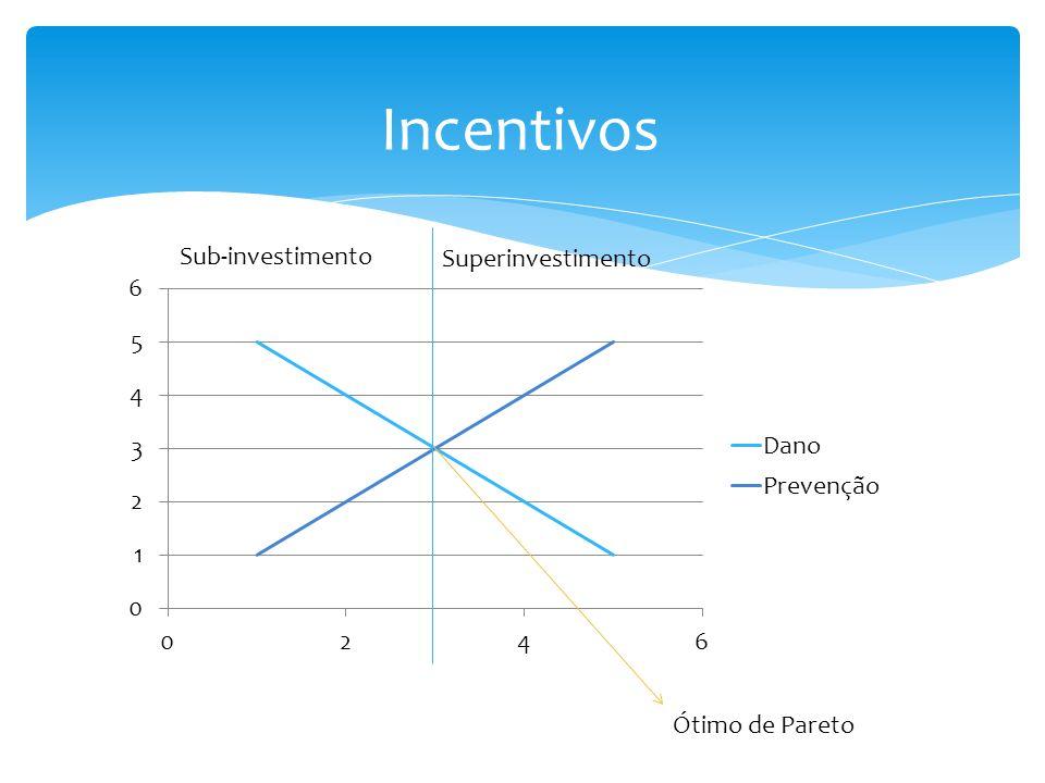 Incentivos Sub-investimento Superinvestimento Ótimo de Pareto