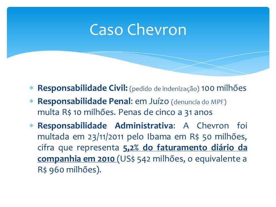 Caso Chevron Responsabilidade Civil: (pedido de indenização) 100 milhões.