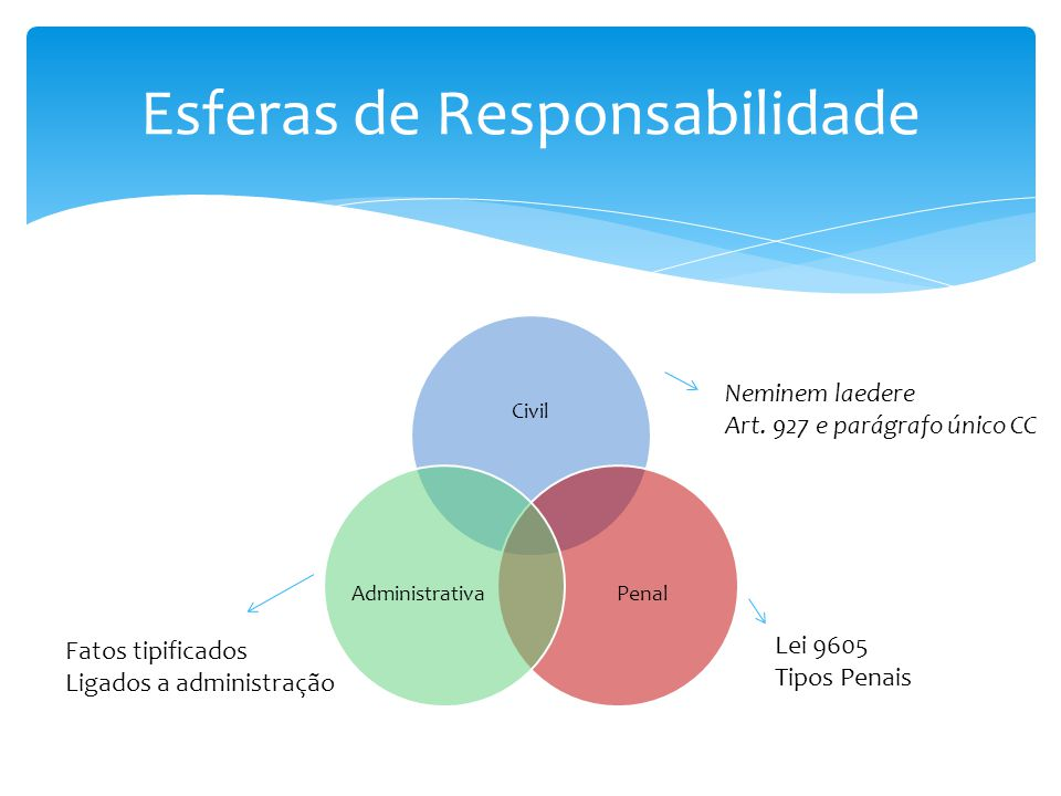 Esferas de Responsabilidade