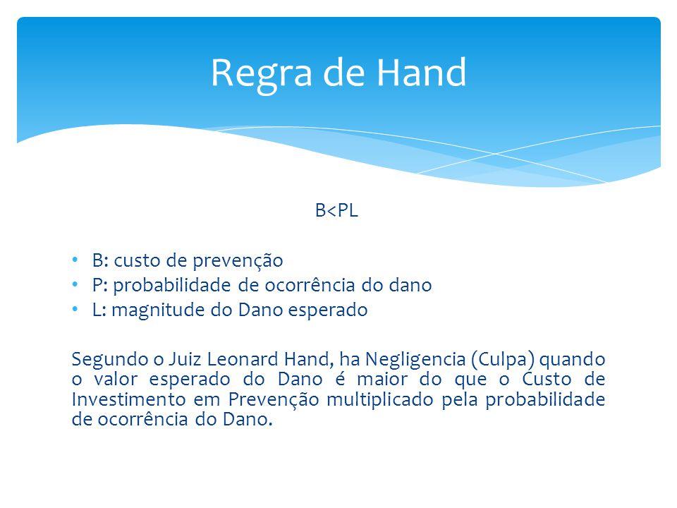 Regra de Hand B<PL B: custo de prevenção